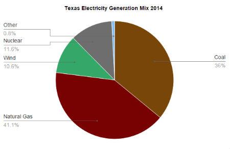 2014-electricity-mix