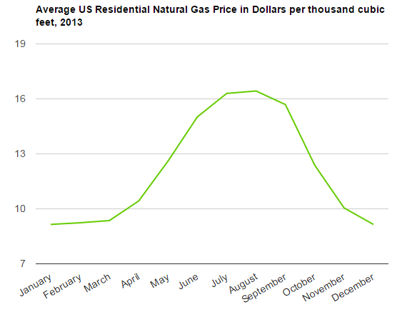 Us Seasonal Gas Prices