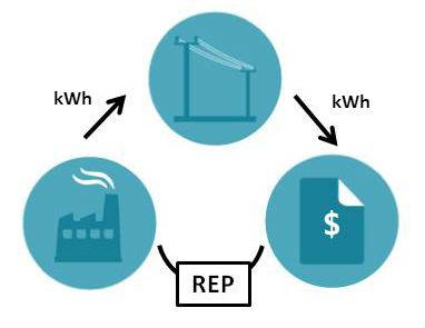 electricity-service-system
