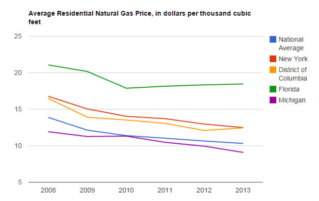 The Cost Of Natural Gas Per Therm Or Cubic Foot On Your Bill